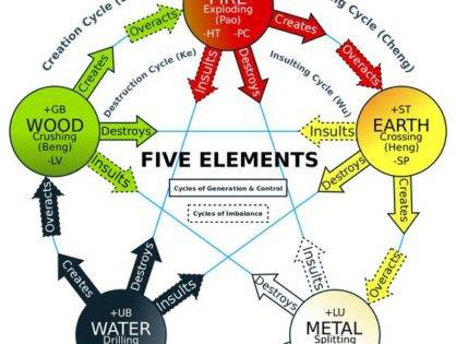 Chinese elements