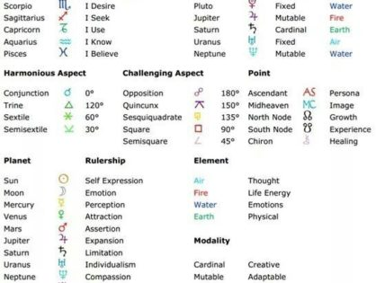 Use Zodiac Signs and Horoscopes To Your Advantage
