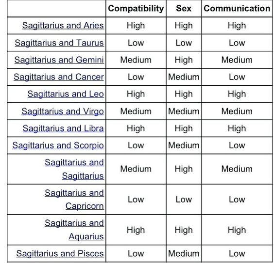 Sign Compatibility Chart Sagittarius Accurate